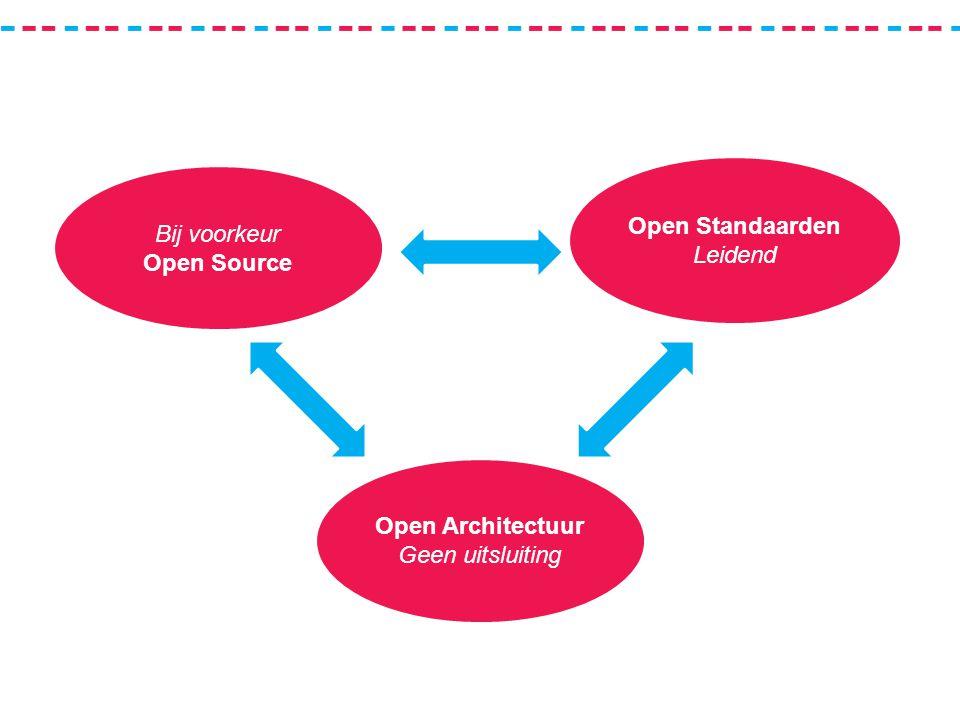 Bij voorkeur Open Source Open Standaarden Leidend Open Architectuur Geen uitsluiting