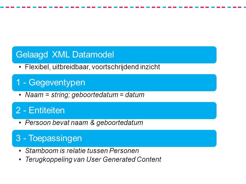 Gelaagd XML Datamodel Flexibel, uitbreidbaar, voortschrijdend inzicht 1 - Gegeventypen Naam = string; geboortedatum = datum 2 - Entiteiten Persoon bevat naam & geboortedatum 3 - Toepassingen Stamboom is relatie tussen Personen Terugkoppeling van User Generated Content