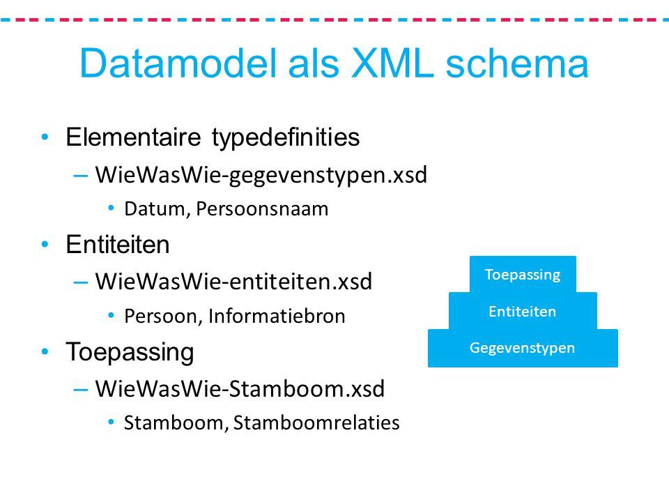 Datamodel als XML schema Elementaire typedefinities – WieWasWie-gegevenstypen.xsd Datum, Persoonsnaam Entiteiten – WieWasWie-entiteiten.xsd Persoon, Informatiebron Toepassing – WieWasWie-Stamboom.xsd Stamboom, Stamboomrelaties Gegevenstypen Entiteiten Toepassing