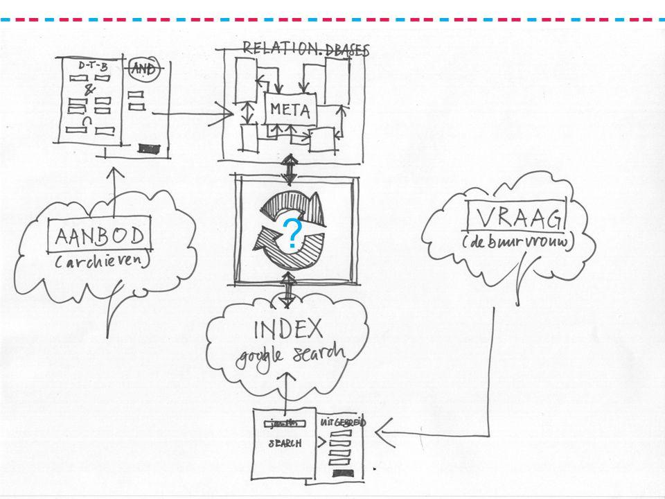 Flexibel Datamodel Mart Trautwein - GridLine 4 maart 2010