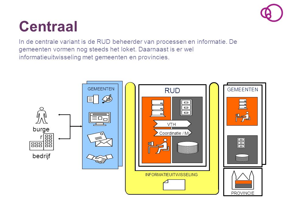 Centraal In de centrale variant is de RUD beheerder van processen en informatie. De gemeenten vormen nog steeds het loket. Daarnaast is er wel informa