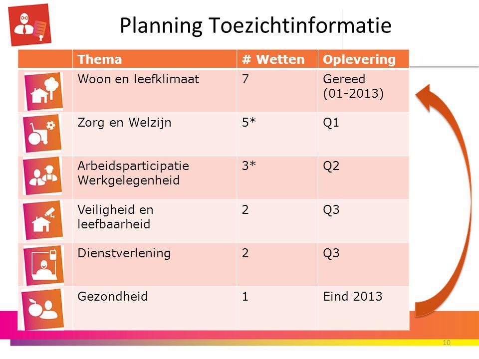 Planning Toezichtinformatie 10 Thema# WettenOplevering Woon en leefklimaat7Gereed (01-2013) Zorg en Welzijn5*Q1 Arbeidsparticipatie Werkgelegenheid 3*