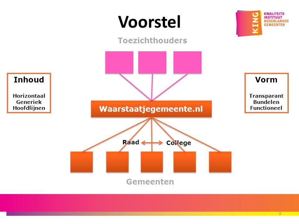 9 Voorstel Gemeenten Raad College Toezichthouders Waarstaatjegemeente.nl Inhoud Horizontaal Generiek Hoofdlijnen Vorm Transparant Bundelen Functioneel
