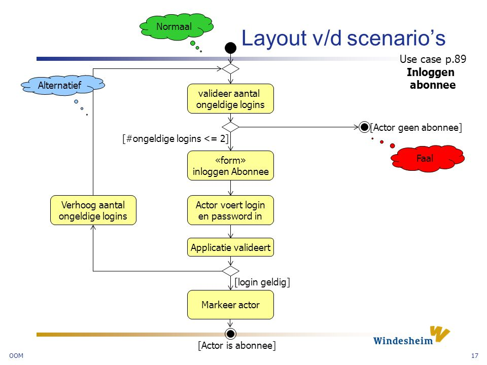 OOM17 Layout v/d scenario's valideer aantal ongeldige logins «form» inloggen Abonnee Actor voert login en password in Applicatie valideert Verhoog aantal ongeldige logins [#ongeldige logins <= 2] [Actor geen abonnee] [login geldig] Markeer actor [Actor is abonnee] Use case p.89 Inloggen abonnee Alternatief Faal Normaal