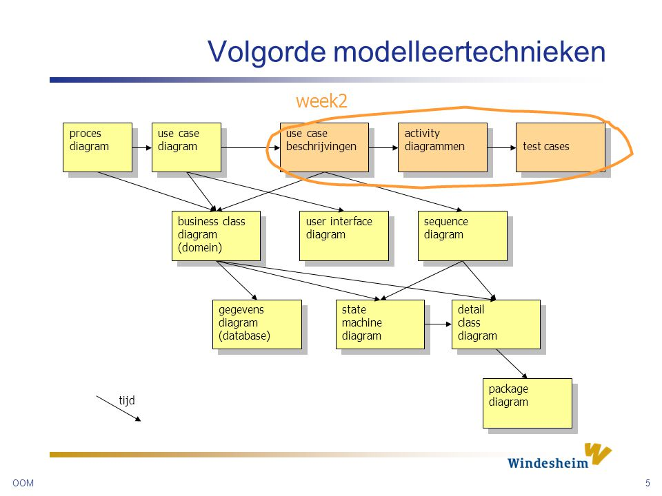 OOM16 Activity diagram valideer aantal ongeldige logins «form» inloggen Abonnee Actor voert login en password in Applicatie valideert Verhoog aantal ongeldige logins [#ongeldige logins <= 2] [Actor geen abonnee] [login geldig] Markeer actor [Actor is abonnee] initial node decision node activity final node, met postconditie(s) merge node Use case p.89 Inloggen abonnee Nog een postconditie.