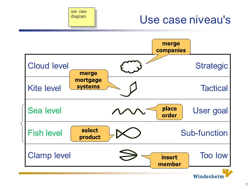 9 Cloud levelStrategic Kite levelTactical Sea levelUser goal Fish levelSub-function Clamp levelToo low Use case niveau s use case diagram merge companies place order insert member select product merge mortgage systems