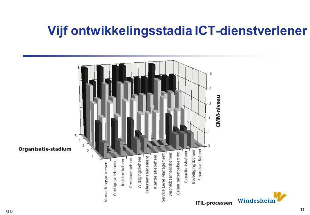 SLM 11 Vijf ontwikkelingsstadia ICT-dienstverlener