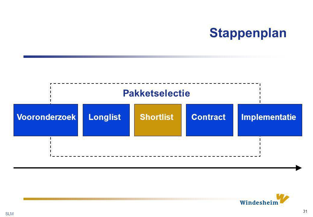 SLM 31 Stappenplan VooronderzoekLonglistShortlistContractImplementatie Pakketselectie
