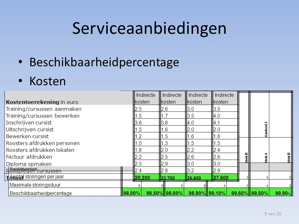 Serviceaanbiedingen Beschikbaarheidpercentage Kosten 9 van 20 nulaanbod Aanbod 1 Aanbod 2 Aanbod 3 blok Ablok Bblok Ablok Bblok Ablok Bblok Ablok B Be