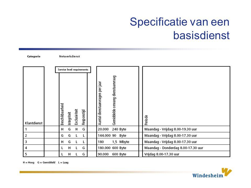 Specificatie van een basisdienst