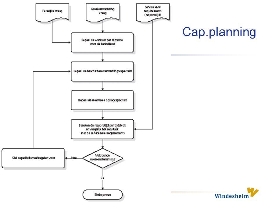 Cap.planning