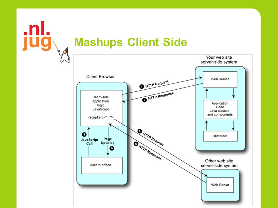 Mashups Client Side