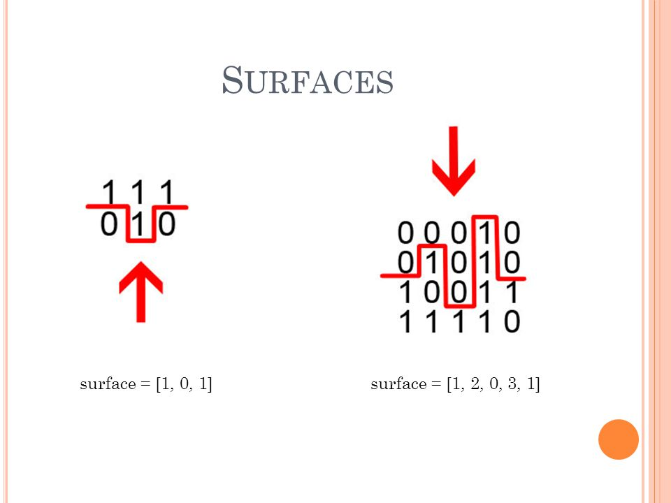 S URFACES surface = [1, 0, 1]surface = [1, 2, 0, 3, 1]