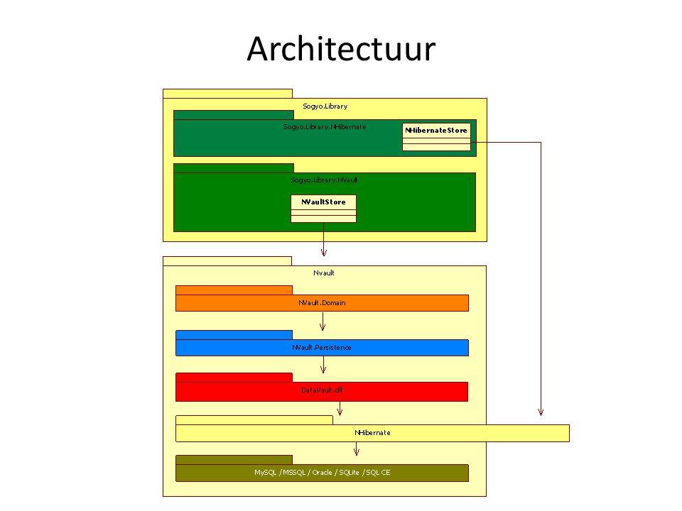 NVault Model Meerdere lagen – Domein laag Hub, HubInstance Satellite, SatelliteInstance Link, LinkInstance – Persistentie laag NHibernate AutoMap NHibernate Mapping Attributes – Gebruik Repository Pattern IHubInstanceRepository – LINQ QueryProvider NCriteria