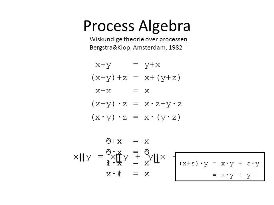 Process Algebra Wiskundige theorie over processen Bergstra&Klop, Amsterdam, 1982 x y = x y + y x + x|y x+y = y+x (x+y)+z = x+(y+z) x+x = x (x+y)·z = x·z+y·z (x·y)·z = x·(y·z) O+x = x O·x = O 1·x = x x·1 = x δ+x = x δ·x = δ ε·x = x x·ε = x (x+ε)·y = x·y + ε·y = x·y + y