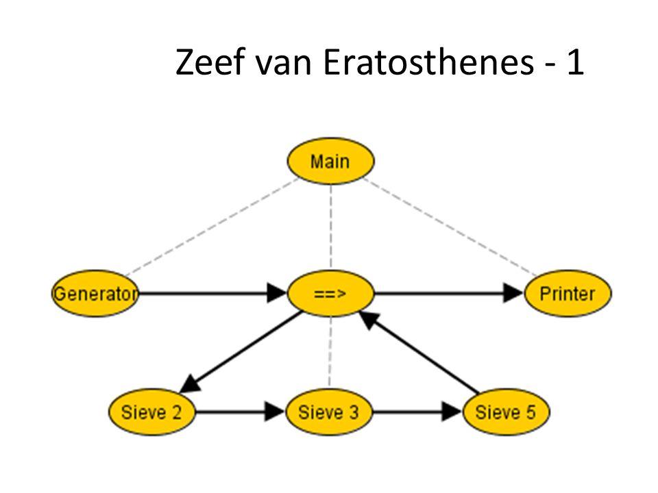 Zeef van Eratosthenes - 1