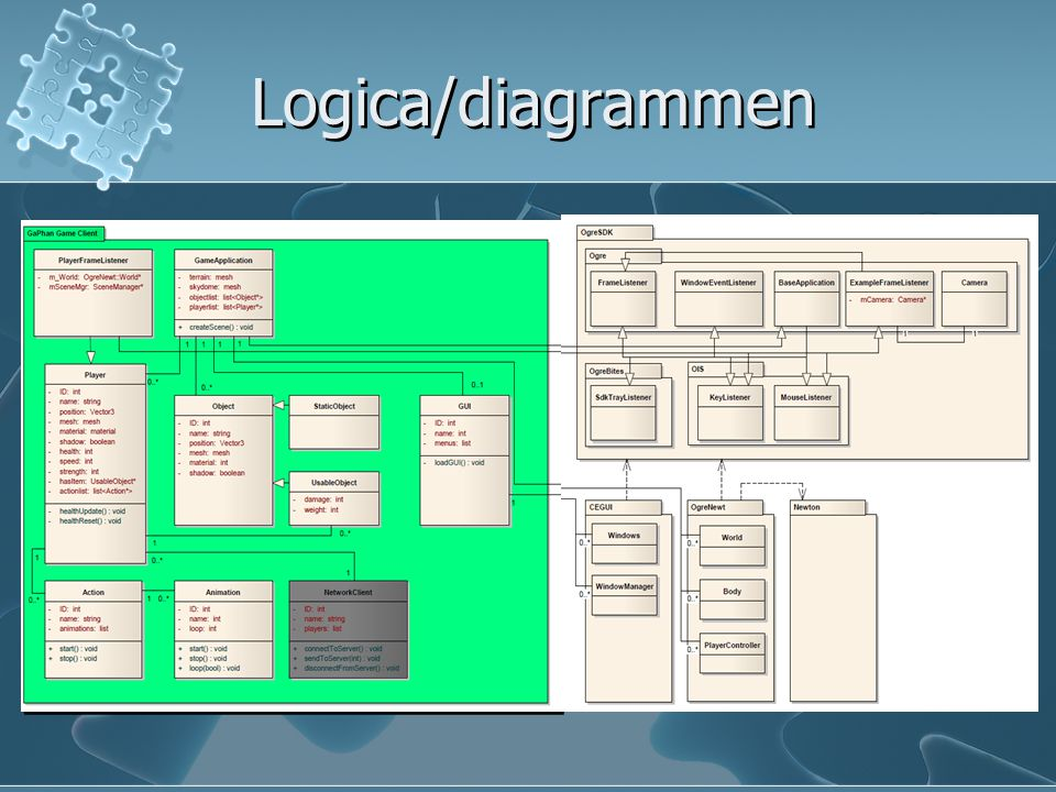 Logica/diagrammen