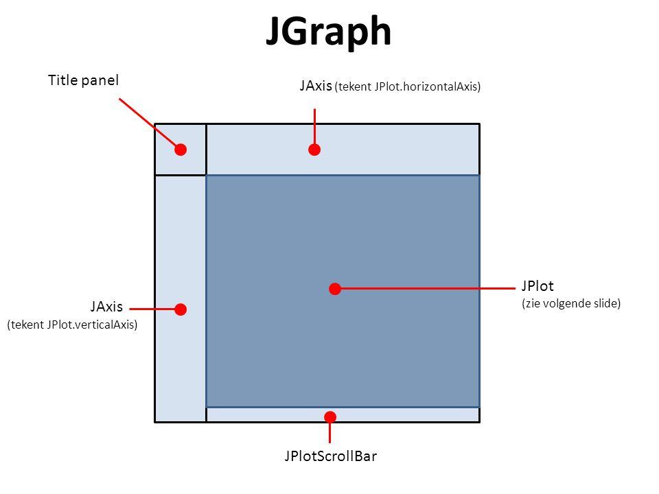 JGraph JAxis (tekent JPlot.horizontalAxis) JAxis JPlot (zie volgende slide) JPlotScrollBar (tekent JPlot.verticalAxis) Title panel