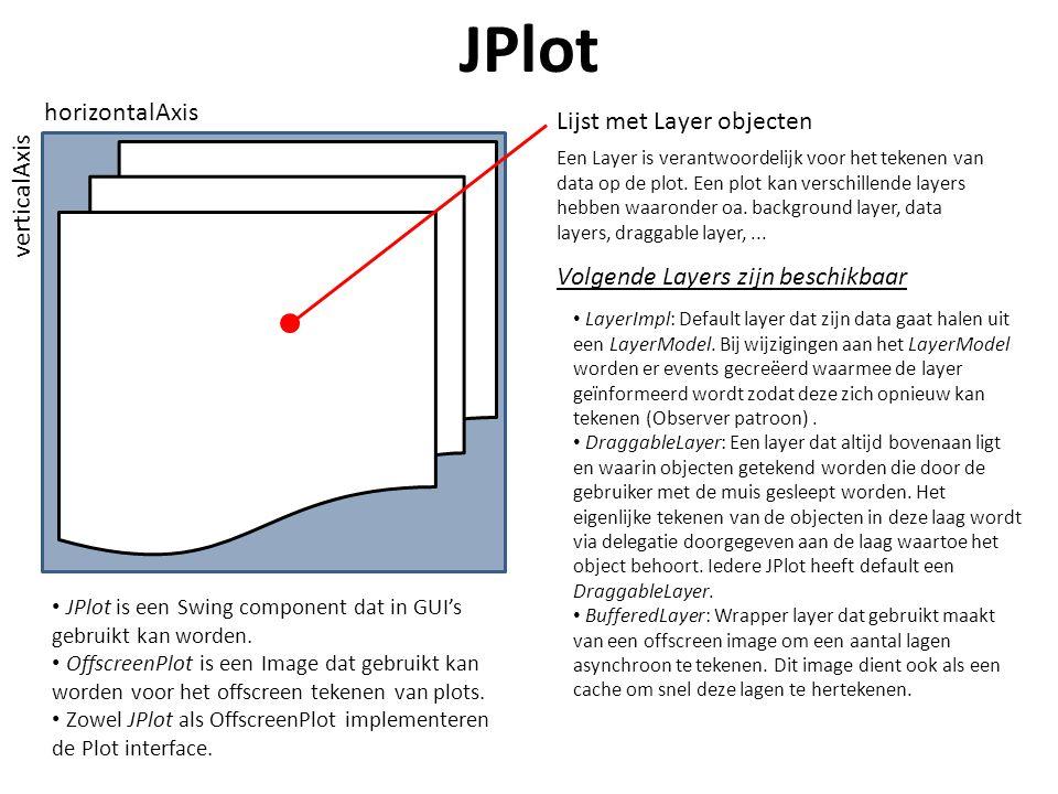 JPlot horizontalAxis verticalAxis Lijst met Layer objecten Een Layer is verantwoordelijk voor het tekenen van data op de plot.