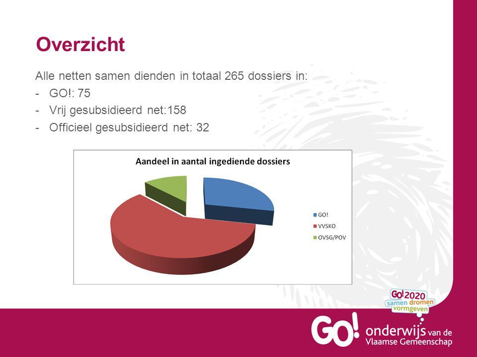 Overzicht Alle netten samen dienden in totaal 265 dossiers in: -GO!: 75 -Vrij gesubsidieerd net:158 -Officieel gesubsidieerd net: 32