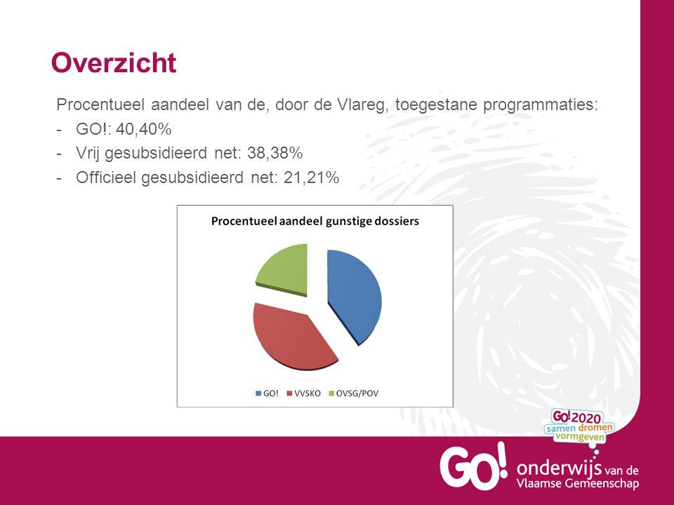 Overzicht Procentueel aandeel van de, door de Vlareg, toegestane programmaties: -GO!: 40,40% -Vrij gesubsidieerd net: 38,38% -Officieel gesubsidieerd net: 21,21%
