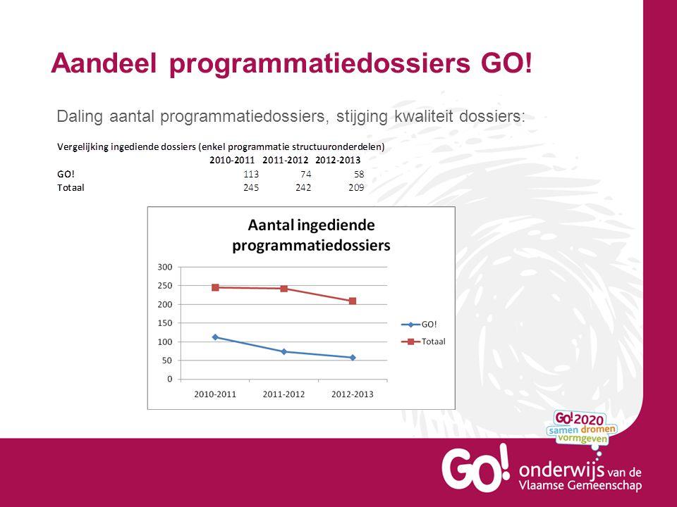 Aandeel programmatiedossiers GO! Daling aantal programmatiedossiers, stijging kwaliteit dossiers:
