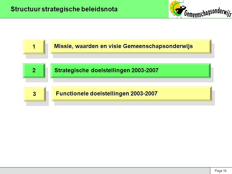 Page 14 Structuur strategische beleidsnota 11 2 2 Missie, waarden en visie Gemeenschapsonderwijs 33 Strategische doelstellingen 2003-2007 Functionele doelstellingen 2003-2007