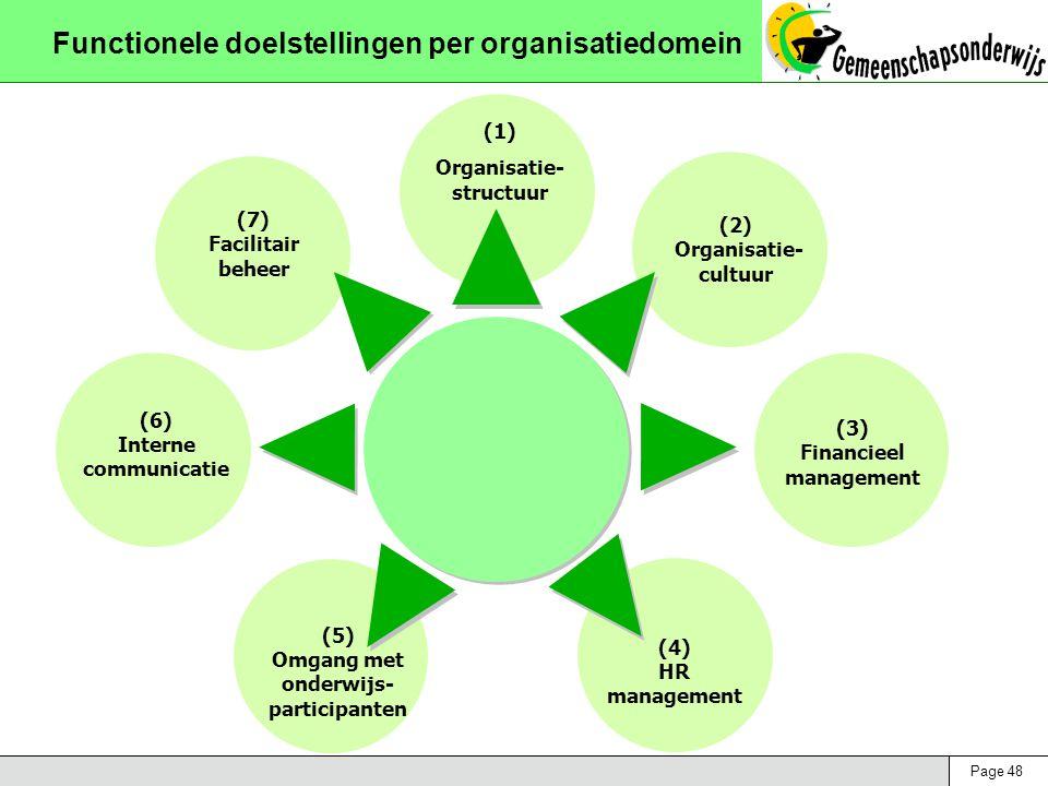 Page 48 Functionele doelstellingen per organisatiedomein (1) Organisatie- structuur (2) Organisatie- cultuur (3) Financieel management (4) HR management (5) Omgang met onderwijs- participanten (6) Interne communicatie (7) Facilitair beheer