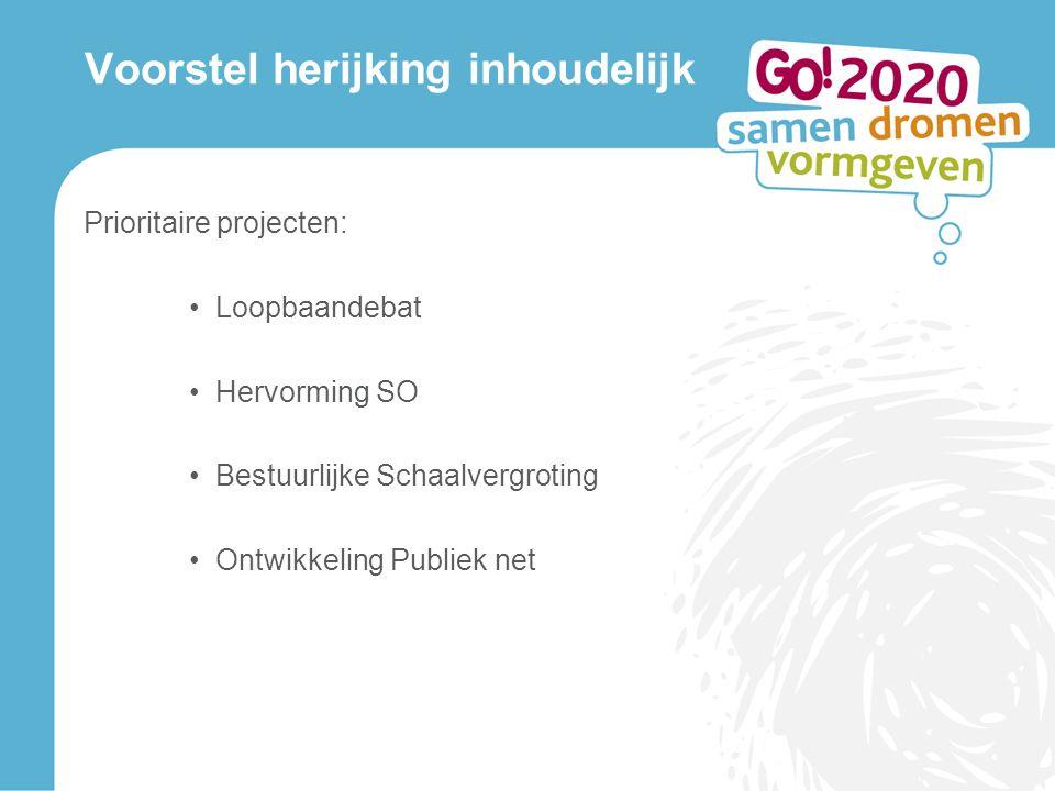 Voorstel herijking inhoudelijk Prioritaire projecten: Loopbaandebat Hervorming SO Bestuurlijke Schaalvergroting Ontwikkeling Publiek net