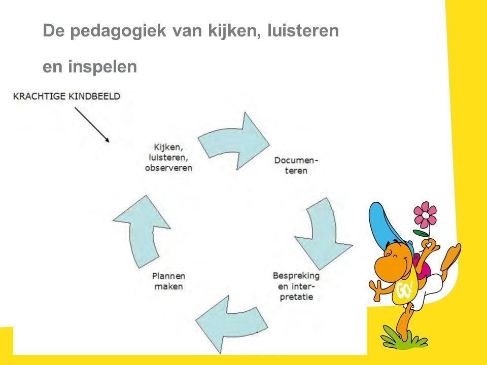 De pedagogiek van kijken, luisteren en inspelen