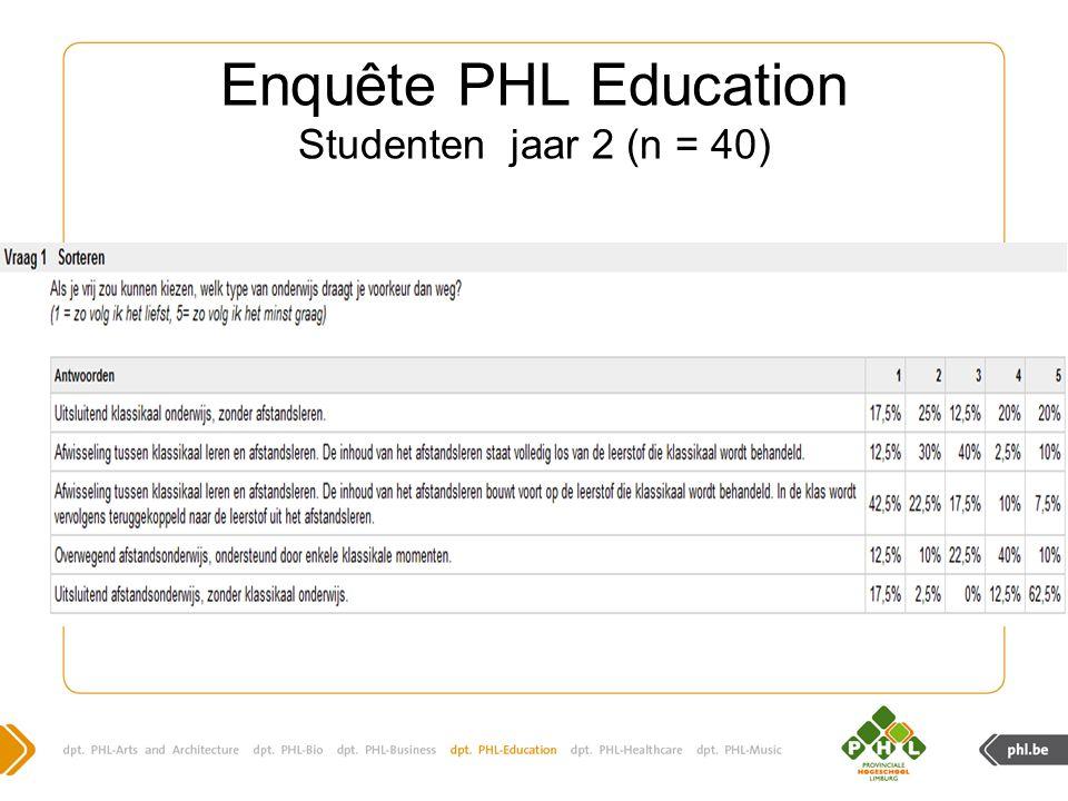Enquête PHL Education Studenten jaar 2 (n = 40)