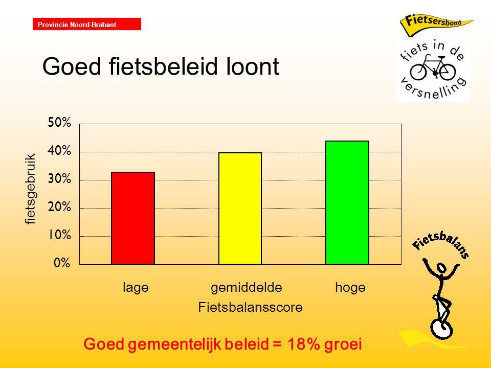 Provincie Noord-Brabant 0% 10% 20% 30% 40% 50% lagegemiddelde Fietsbalansscore hoge fietsgebruik Goed fietsbeleid loont Goed gemeentelijk beleid = 18% groei