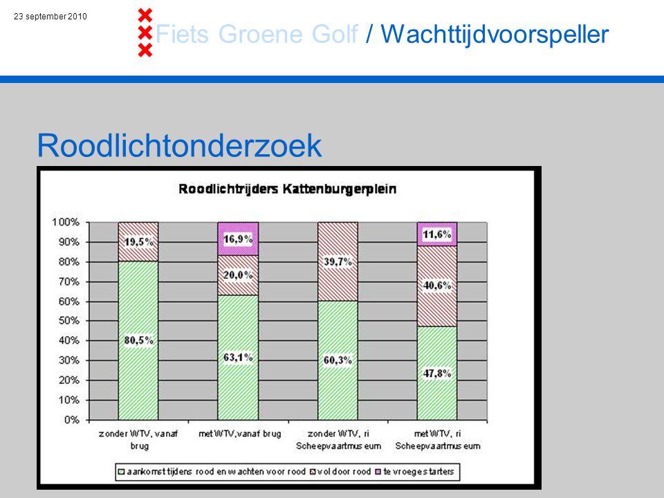 23 september 2010 Roodlichtonderzoek Fiets Groene Golf / Wachttijdvoorspeller Doel: 1.Verkeersveiligheid evaluatie 2008: effect NEGATIEF 2.Comfort tevredenheidsonderzoek 2009: 8,9