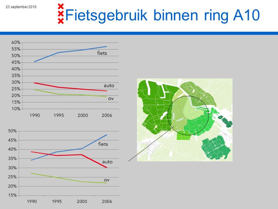 23 september 2010 Roodlichtonderzoek Fiets Groene Golf / Wachttijdvoorspeller Roodlichtnegatie: neemt toe door te vroege starters (eerste 5 seconden) kan beter aangepakt worden door geloofwaardigheid regeling te verbeteren.