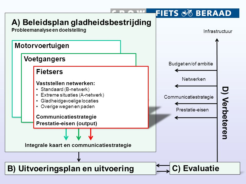 , A) Beleidsplan gladheidsbestrijding Probleemanalyse en doelstelling B) Uitvoeringsplan en uitvoering C) Evaluatie Motorvoertuigen Integrale kaart en communicatiestrategie Netwerken Prestatie-eisen Infrastructuur Communicatiestrategie D) Verbeteren Budget en/of ambitie Voetgangers Fietsers Vaststellen netwerken: Standaard (B-netwerk) Extreme situaties (A-netwerk) Gladheidgevoelige locaties Overige wegen en paden Communicatiestrategie Prestatie-eisen (output)