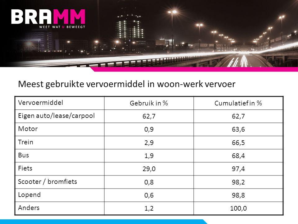 Meest gebruikte vervoermiddel in woon-werk vervoer Vervoermiddel Gebruik in %Cumulatief in % Eigen auto/lease/carpool 62,7 Motor 0,963,6 Trein 2,966,5 Bus 1,968,4 Fiets 29,097,4 Scooter / bromfiets 0,898,2 Lopend 0,698,8 Anders 1,2100,0