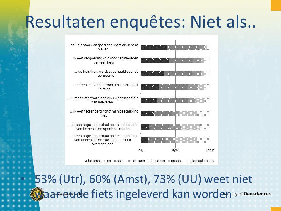 Resultaten enquêtes: Niet als.. 53% (Utr), 60% (Amst), 73% (UU) weet niet waar oude fiets ingeleverd kan worden