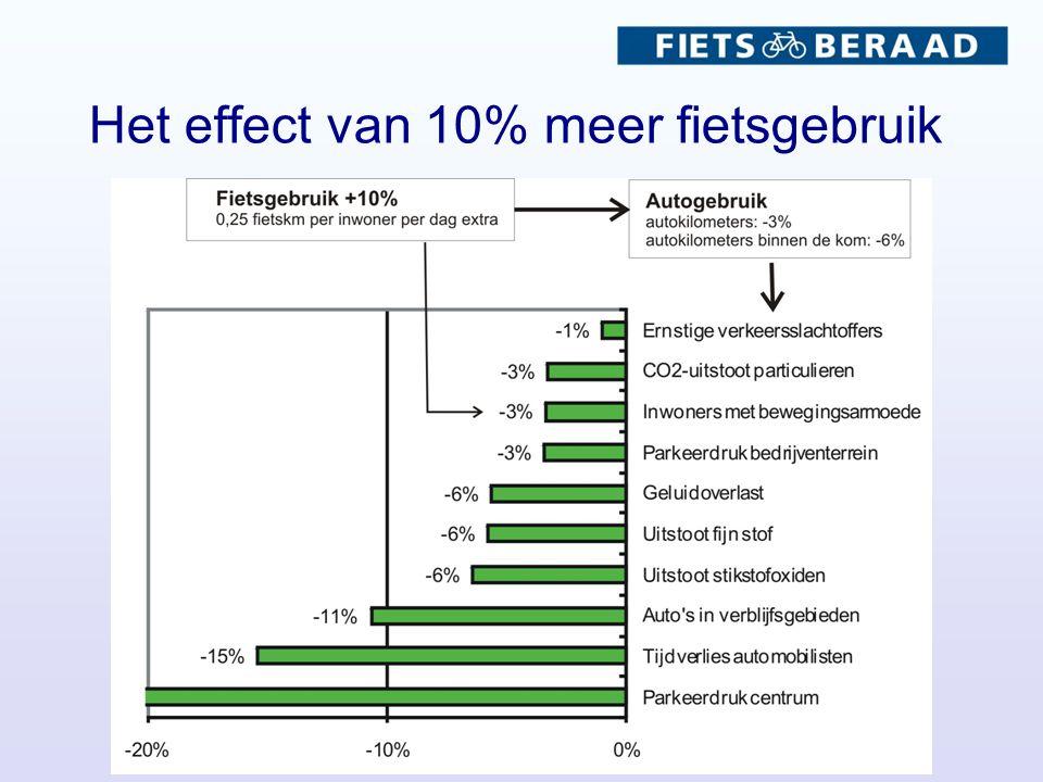 Het effect van 10% meer fietsgebruik