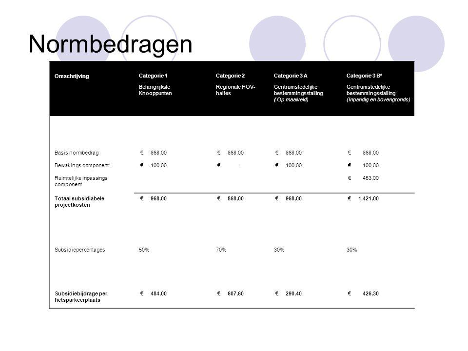 Normbedragen OmschrijvingCategorie 1Categorie 2Categorie 3 ACategorie 3 B* Belangrijkste Knooppunten Regionale HOV- haltes Centrumstedelijke bestemmingsstalling ( Op maaiveld) Centrumstedelijke bestemmingsstalling (Inpandig en bovengronds) Basis normbedrag € 868,00 Bewakings component* € 100,00 € - € 100,00 Ruimtelijke inpassings component € 453,00 Totaal subsidiabele projectkosten € 968,00 € 868,00 € 968,00 € 1.421,00 Subsidiepercentages50%70%30% Subsidiebijdrage per fietsparkeerplaats € 484,00 € 607,60 € 290,40 € 426,30