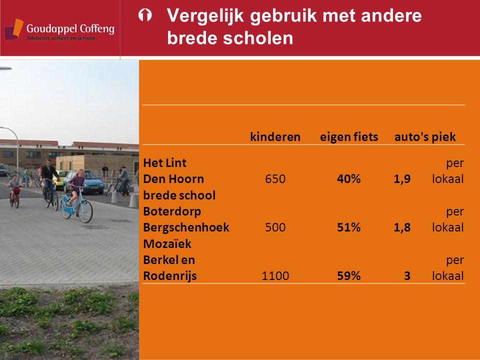 ÝVergelijk gebruik met andere brede scholen kindereneigen fietsauto's piek Het Lint Den Hoorn65040%1,9 per lokaal brede school Boterdorp Bergschenhoek