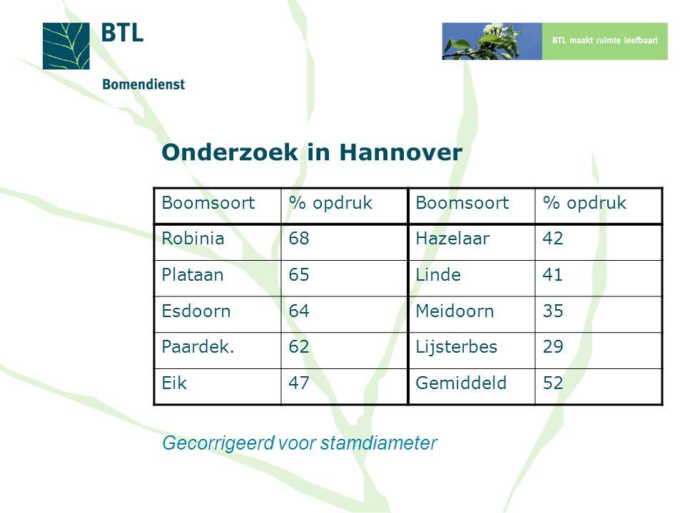 Onderzoek in Hannover Boomsoort% opdrukBoomsoort% opdruk Robinia68Hazelaar42 Plataan65Linde41 Esdoorn64Meidoorn35 Paardek.62Lijsterbes29 Eik47Gemiddeld52 Gecorrigeerd voor stamdiameter