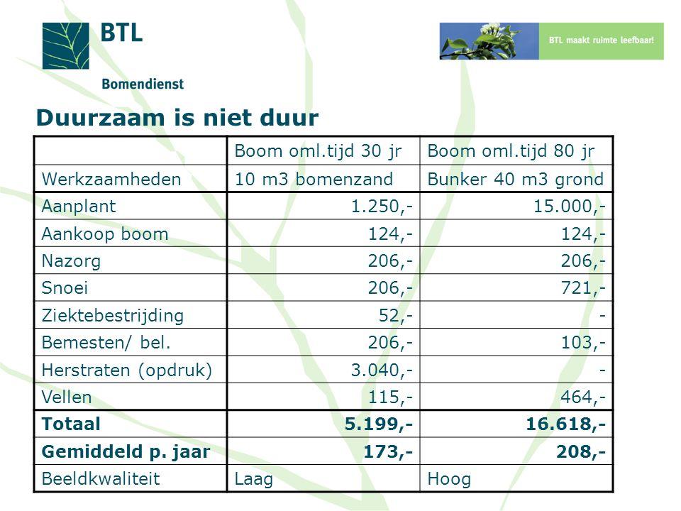 Duurzaam is niet duur Boom oml.tijd 30 jrBoom oml.tijd 80 jr Werkzaamheden10 m3 bomenzandBunker 40 m3 grond Aanplant1.250,-15.000,- Aankoop boom124,-