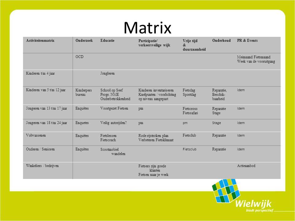 Matrix ActiviteitenmatrixOnderzoekEducatieParticipatie/ verkeersveilige wijk Vrije tijd & duurzaamheid OnderhoudPR & Events OCDMeimaand Fietsmaand Week van de vooruitgang Kinderen t/m 4 jaarJongleren Kinderen van 5 t/m 12 jaarKinderpers bureau School op Seef Progr.