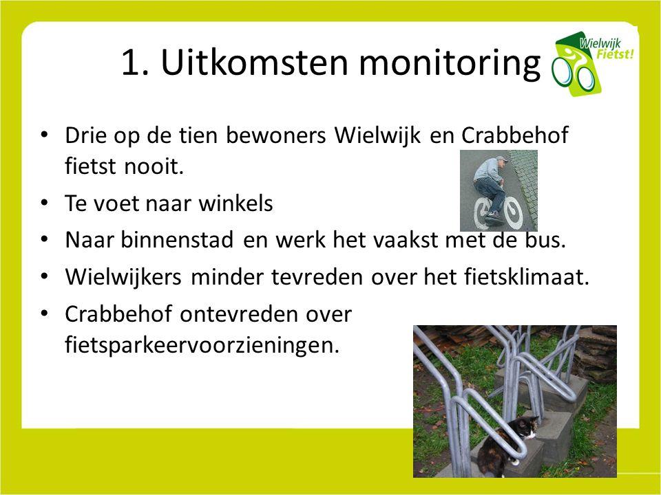 1. Uitkomsten monitoring Drie op de tien bewoners Wielwijk en Crabbehof fietst nooit.