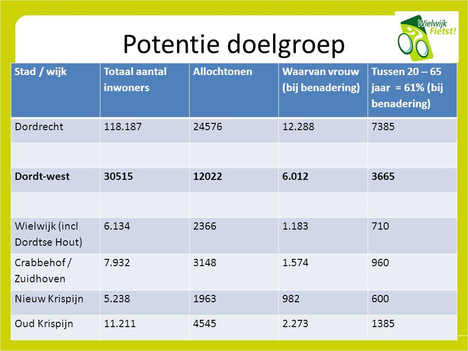 Potentie doelgroep Stad / wijk Totaal aantal inwoners Allochtonen Waarvan vrouw (bij benadering) Tussen 20 – 65 jaar = 61% (bij benadering) Dordrecht118.1872457612.2887385 Dordt-west30515120226.0123665 Wielwijk (incl Dordtse Hout) 6.13423661.183710 Crabbehof / Zuidhoven 7.93231481.574960 Nieuw Krispijn5.2381963982600 Oud Krispijn11.21145452.2731385
