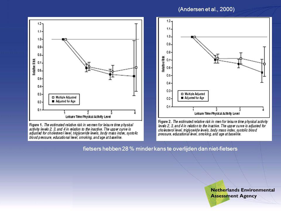 (Andersen et al., 2000) fietsers hebben 28 % minder kans te overlijden dan niet-fietsers