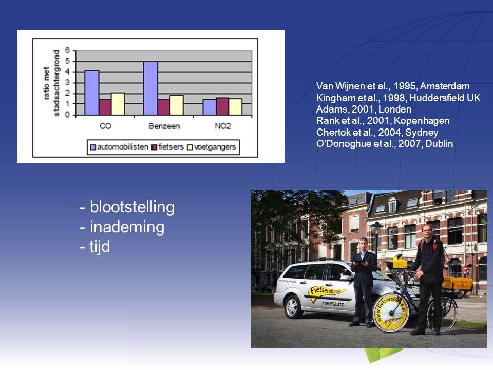 Van Wijnen et al., 1995, Amsterdam Kingham et al., 1998, Huddersfield UK Adams, 2001, Londen Rank et al., 2001, Kopenhagen Chertok et al., 2004, Sydne