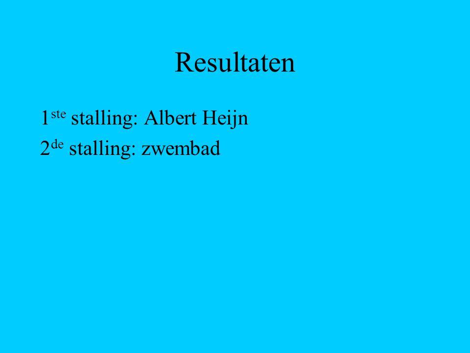 Resultaten 1 ste stalling: Albert Heijn 2 de stalling: zwembad