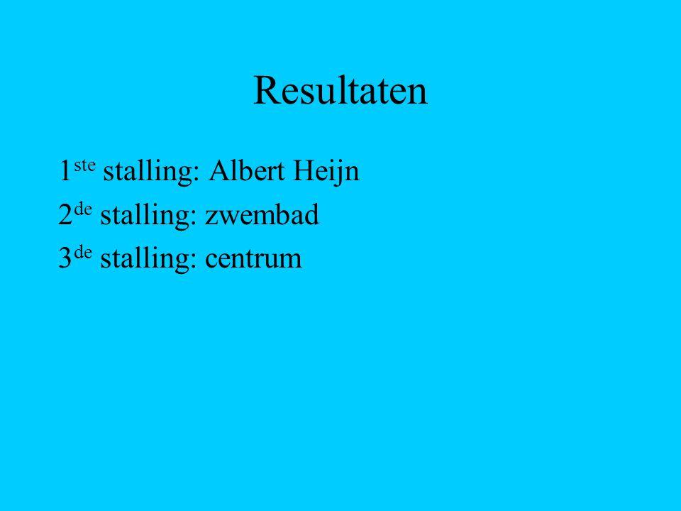 Resultaten 1 ste stalling: Albert Heijn 2 de stalling: zwembad 3 de stalling: centrum