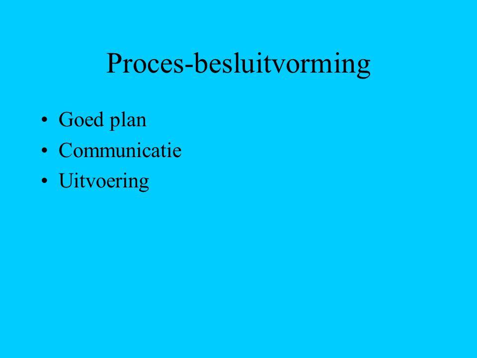 Proces-besluitvorming Goed plan Communicatie Uitvoering